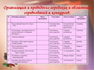 Организация и проведение городских и областных соревнований и конкурсов. №На