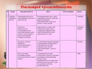 Реализация преемственности №РазделВид деятельностиЦельОтветственныеСроки