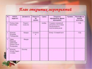 План открытых мероприятий №Ф.И.О. педагогаДолжностьВозрастная группаСроки