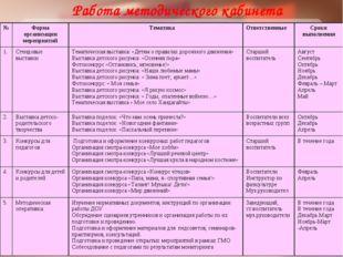 Работа методического кабинета №Форма организации мероприятий ТематикаОтвет