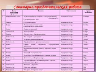 Санитарно-просветительская работа №Форма организации мероприятийТематикаОт