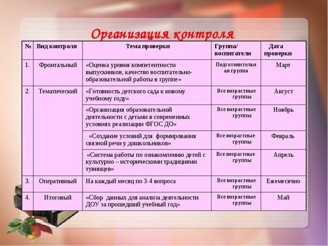 Организация контроля №Вид контроля Тема проверкиГруппа/ воспитатели Дата...