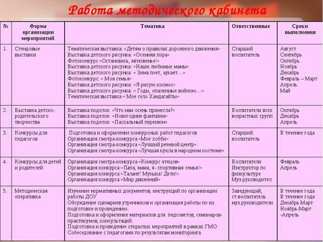 Работа методического кабинета №Форма организации мероприятий ТематикаОтвет...