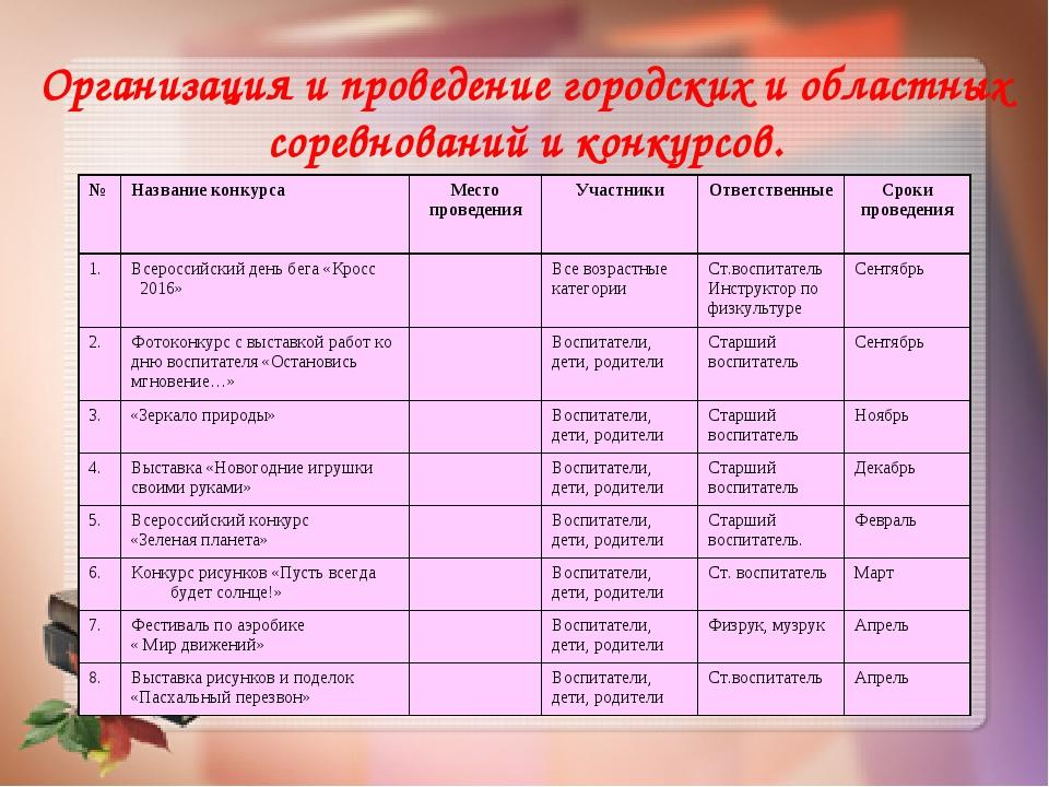 Организация и проведение городских и областных соревнований и конкурсов. №На...