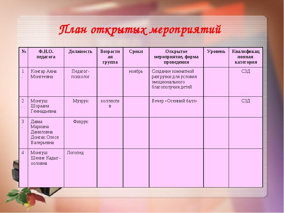 План открытых мероприятий №Ф.И.О. педагогаДолжностьВозрастная группаСроки...