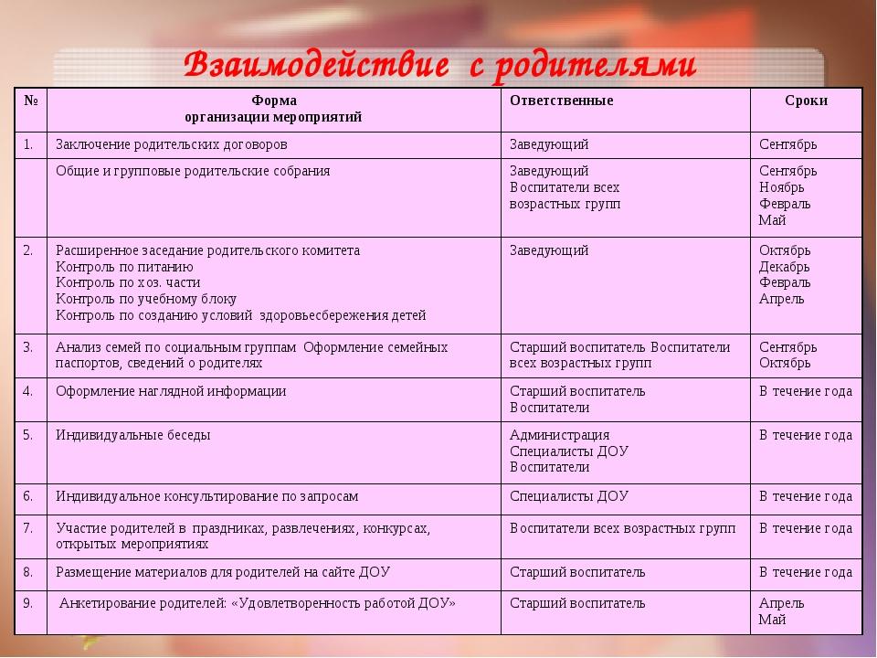 Взаимодействие с родителями №Форма организации мероприятийОтветственныеСро...