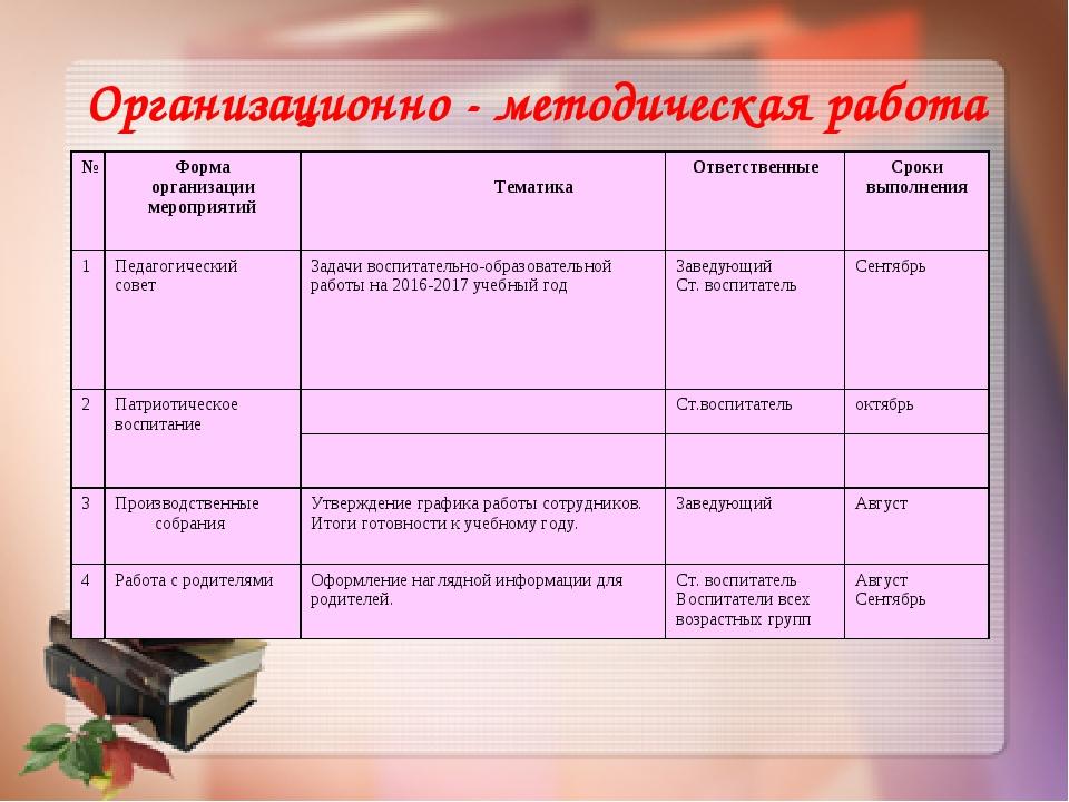 Организационно - методическая работа №Форма организации мероприятий Тематик...