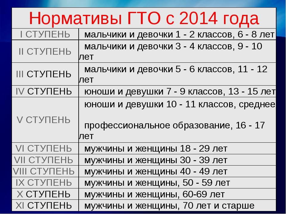 Нормативы ГТО с 2014 года I СТУПЕНЬмальчики и девочки 1 - 2 классов, 6 - 8...