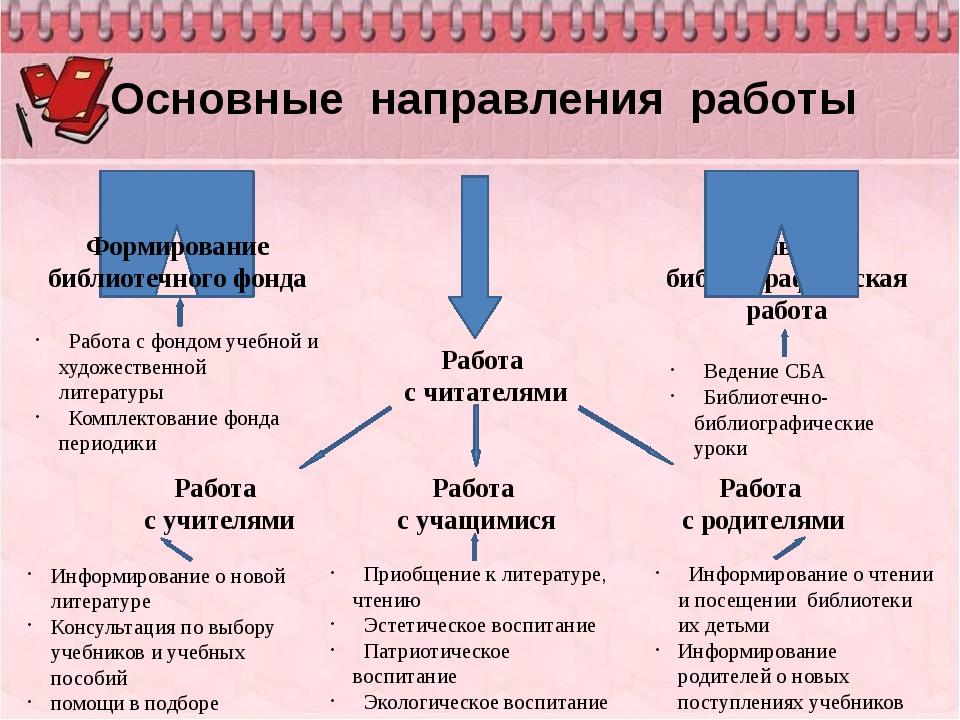 Основные направления работы Работа с учащимися Работа с родителями Справочно...