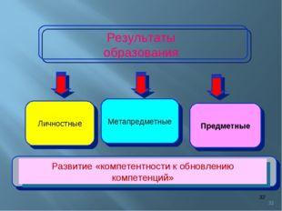 * * Метапредметные Предметные Личностные Результаты образования Развитие «ком