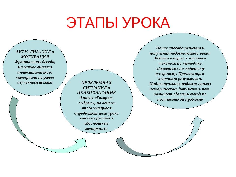 АКТУАЛИЗАЦИЯ и МОТИВАЦИЯ Фронтальная беседа, на основе анализа иллюстративног...
