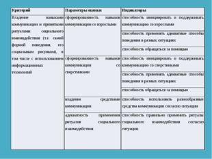 Критерий Параметры оценки Индикаторы Владение навыками коммуникации и принят