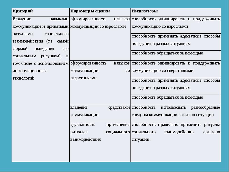 Критерий Параметры оценки Индикаторы Владение навыками коммуникации и принят...