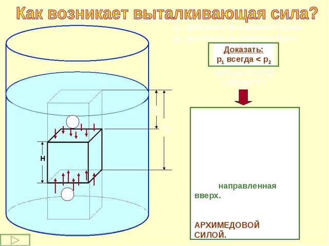 h1 h2 р1- давление на верхнюю грань р2- давление на нижнюю грань Доказать: р1...