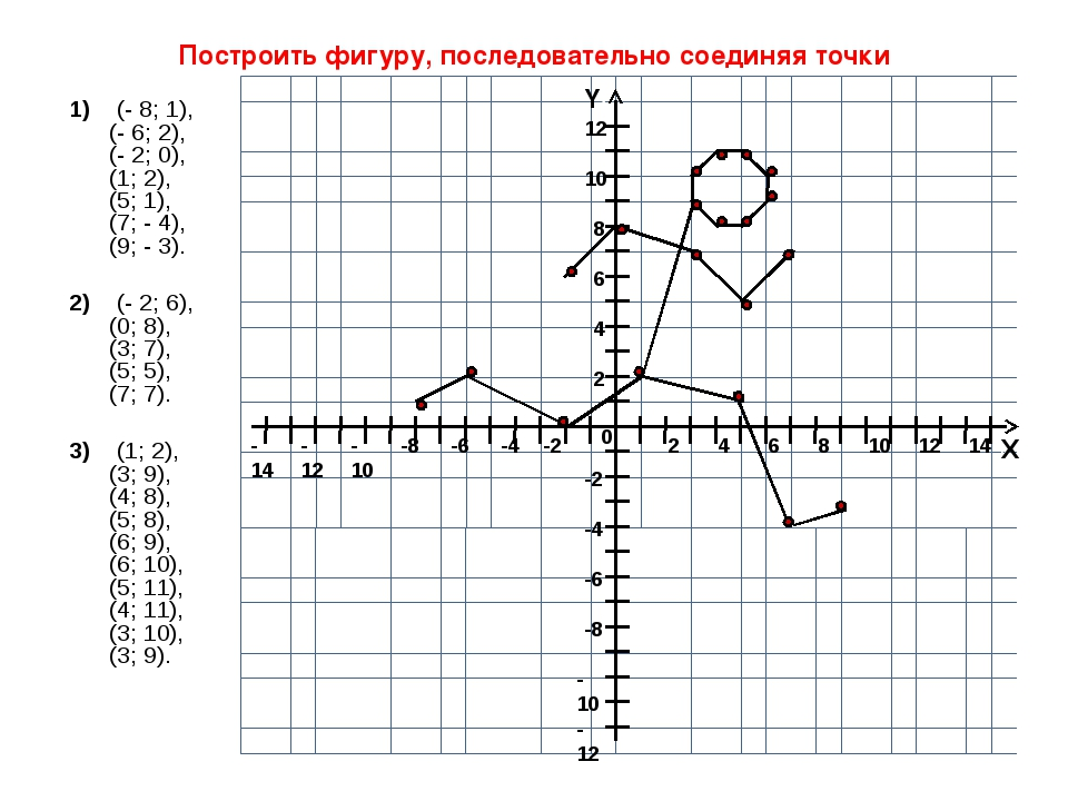 1)    (- 8; 1), (- 6; 2), (- 2; 0), (1; 2), (5; 1), (7; - 4), (9; - 3). 2)...