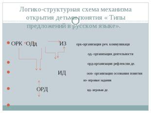 Логико-структурная схема механизма открытия детьми понятия « Типы предложений
