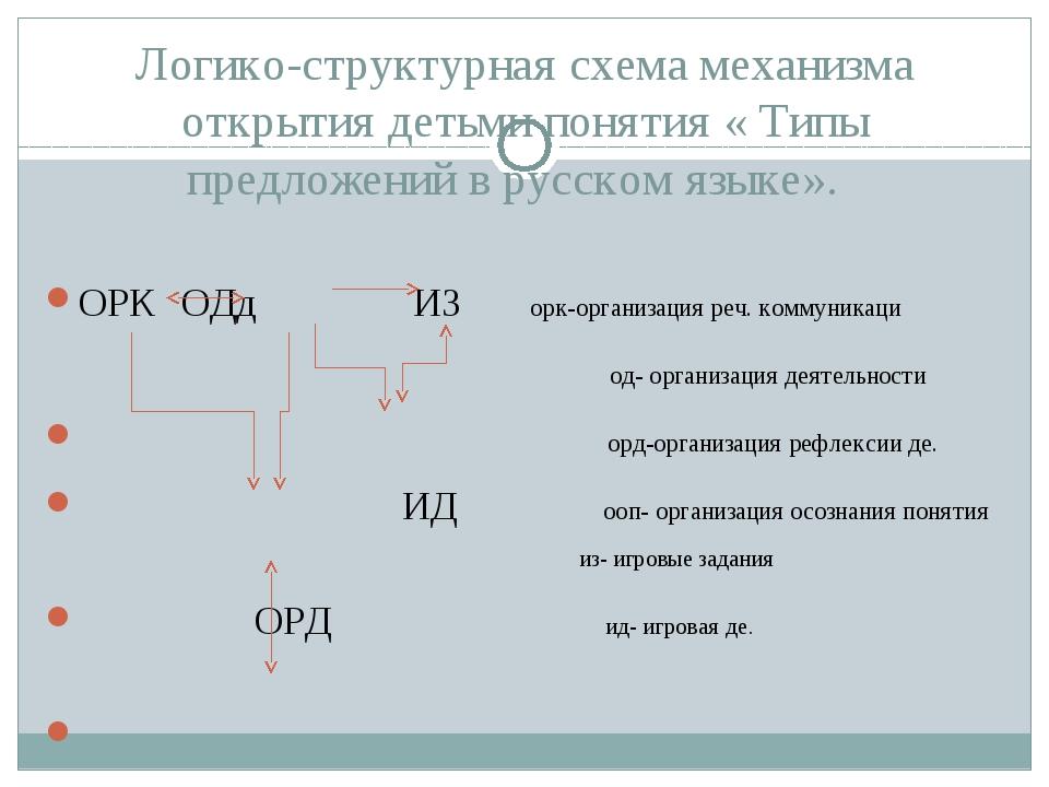 Логико-структурная схема механизма открытия детьми понятия « Типы предложений...