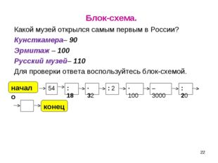 Блок-схема. Какой музей открылся самым первым в России? Кунсткамера– 90 Эрми