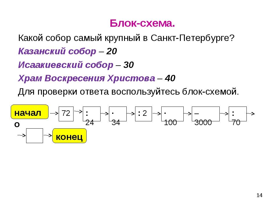 Блок-схема. Какой собор самый крупный в Санкт-Петербурге? Казанский собор –...