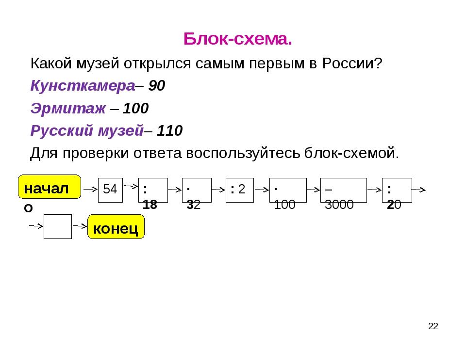 Блок-схема. Какой музей открылся самым первым в России? Кунсткамера– 90 Эрми...