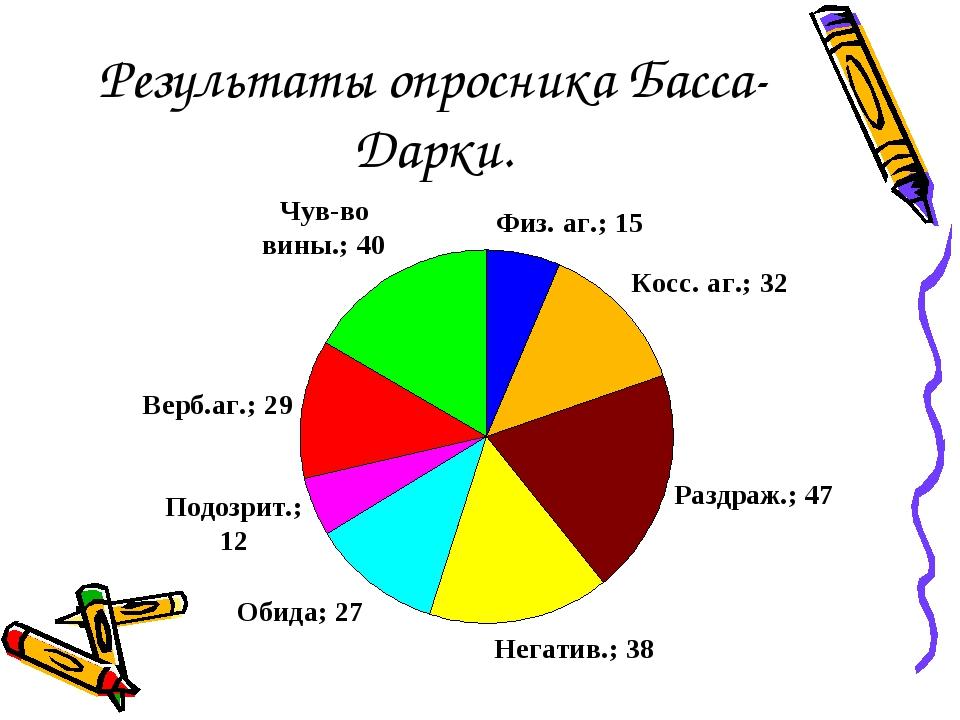 Результаты опросника Басса-Дарки.