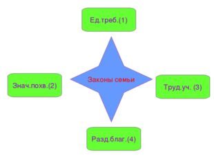 Законы семьи Ед.треб.(1) Труд.уч. (3) Разд.благ.(4) Знач.похв.(2)