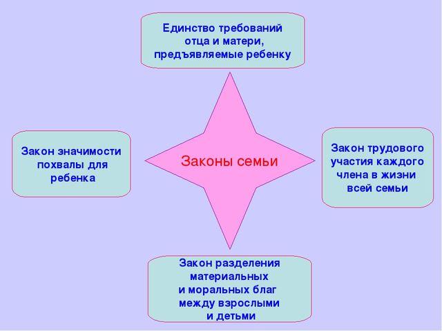 Законы семьи Единство требований отца и матери, предъявляемые ребенку Закон т...