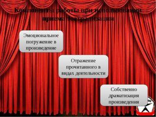 Компоненты работы при использовании приема театрализации Отражение прочитанно
