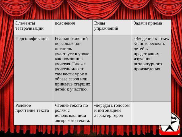 Элементы театрализации пояснения Виды упражнений Задачи приема Персонификац...