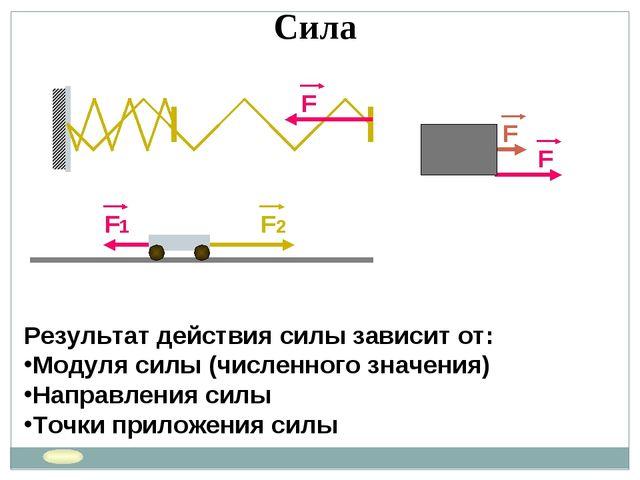 Сила Результат действия силы зависит от: Модуля силы (численного значения) На...