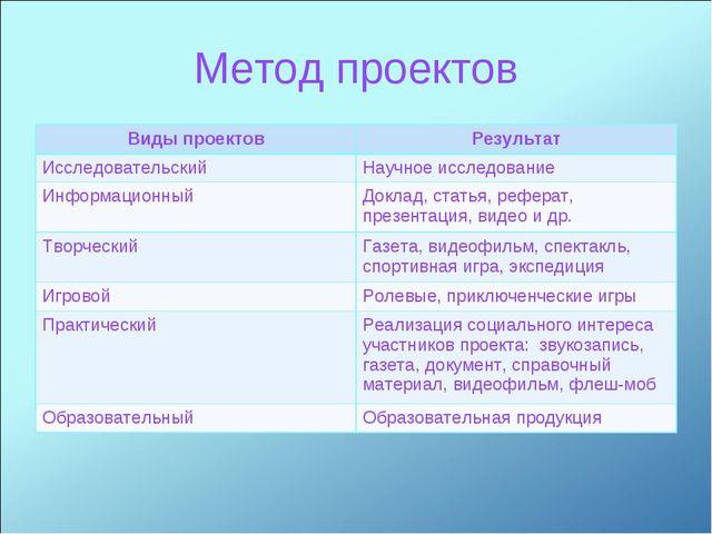 Метод проектов Виды проектовРезультат ИсследовательскийНаучное исследование...