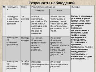 Результаты наблюдений № Наблюдения Сроки Результаты наблюдений Выводы Контрол