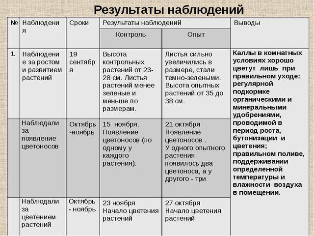 Результаты наблюдений № Наблюдения Сроки Результаты наблюдений Выводы Контрол...