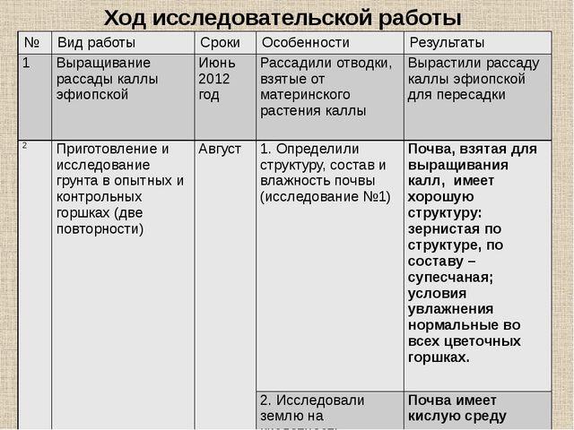 Ход исследовательской работы № Вид работы Сроки Особенности Результаты 1 Выра...