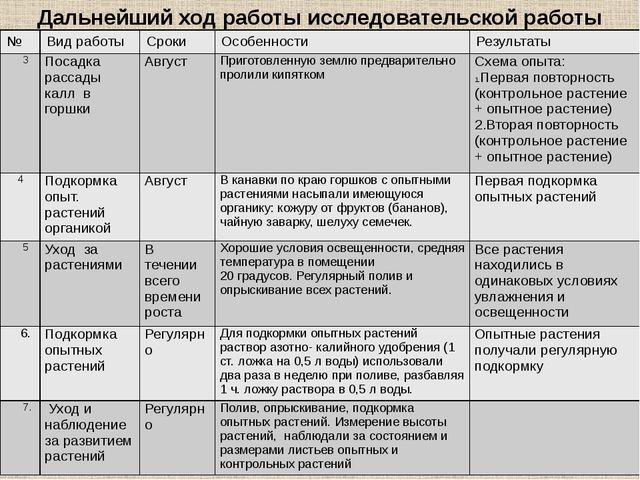 Дальнейший ход работы исследовательской работы № Вид работы Сроки Особенности...