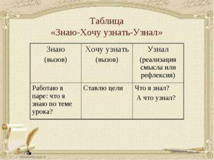 Таблица «Знаю-Хочу узнать-Узнал» Знаю (вызов)Хочу узнать (вызов)Узнал (реал