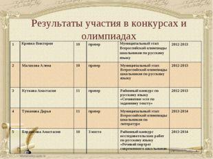 Результаты участия в конкурсах и олимпиадах 1Кривко Виктория10призерМуниц