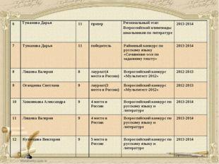 6Туманова Дарья11призерРегиональный этап Всероссийской олимпиады школьник