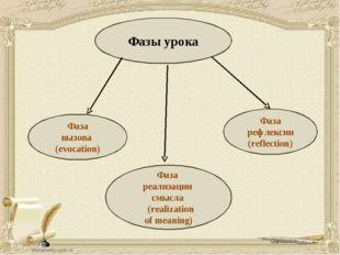 Фазы урока Фаза вызова (evocation) Фаза реализации смысла (realization of mea