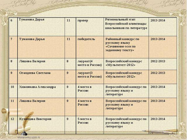 6Туманова Дарья11призерРегиональный этап Всероссийской олимпиады школьник...