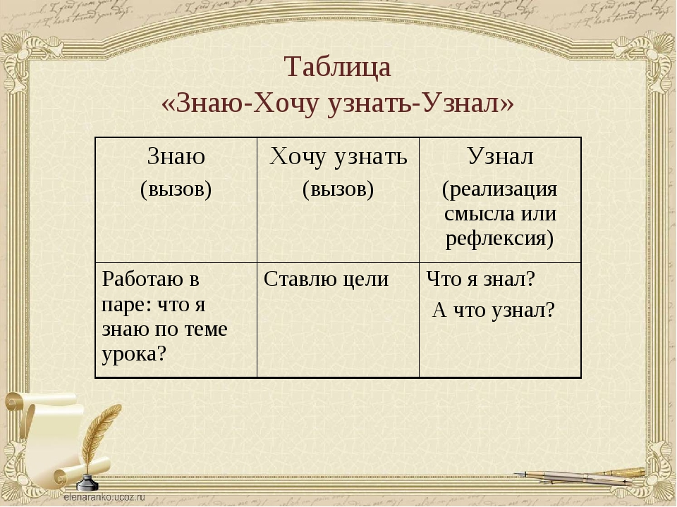 Таблица «Знаю-Хочу узнать-Узнал» Знаю (вызов)Хочу узнать (вызов)Узнал (реал...