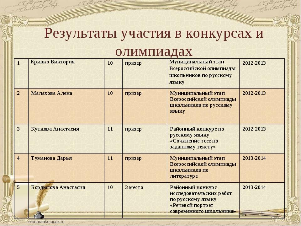 Результаты участия в конкурсах и олимпиадах 1Кривко Виктория10призерМуниц...