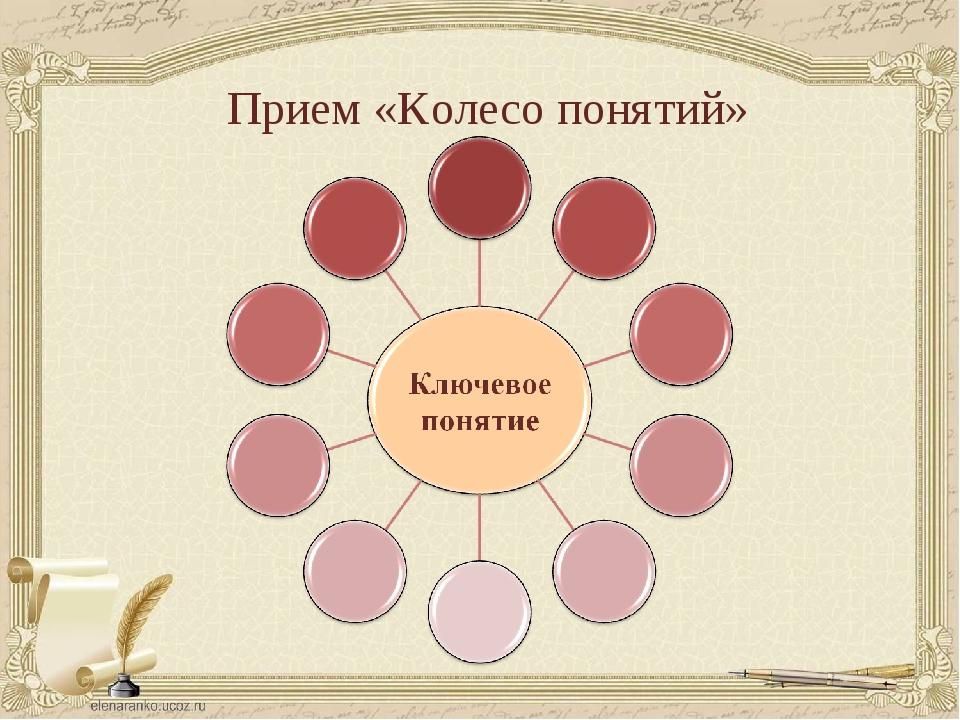 Прием «Колесо понятий»