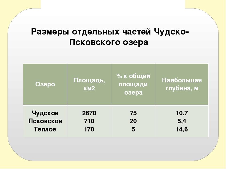 Размеры отдельных частей Чудско-Псковского озера  Размеры отдельных частей...