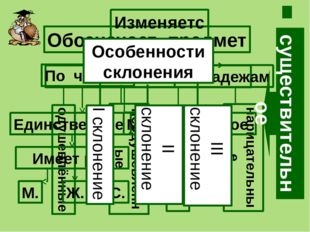 Названия собственные нарицательные Пётр Иванович Костенко Донецк Вишнёвое Соб