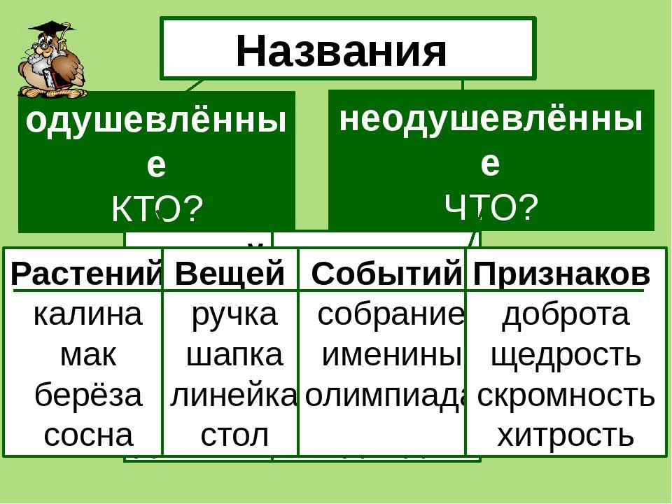 Имена существительные изменяются по числам (единственное и множественное): ?...
