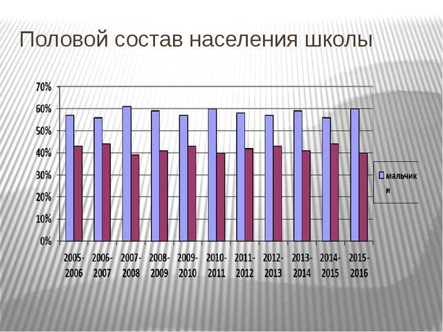 Половой состав населения школы