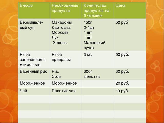 Блюдо Необходимые продукты Количество продуктов на 6 человек Цена Вермишеле-...