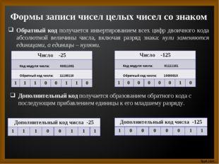 Формы записи чисел целых чисел со знаком Обратный код получается инвертирован
