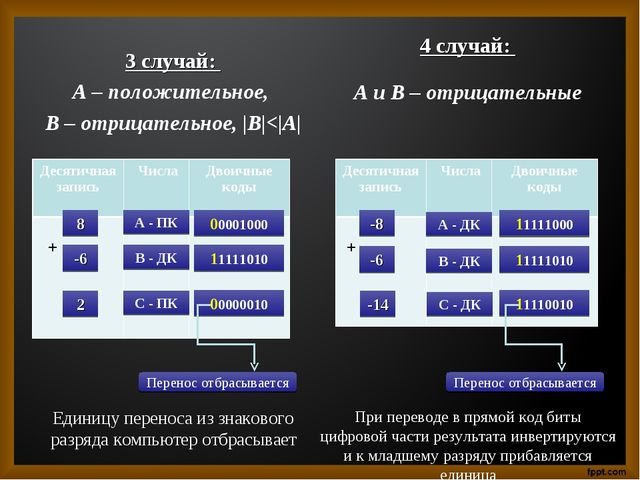 3 случай: А – положительное, В – отрицательное, |B|